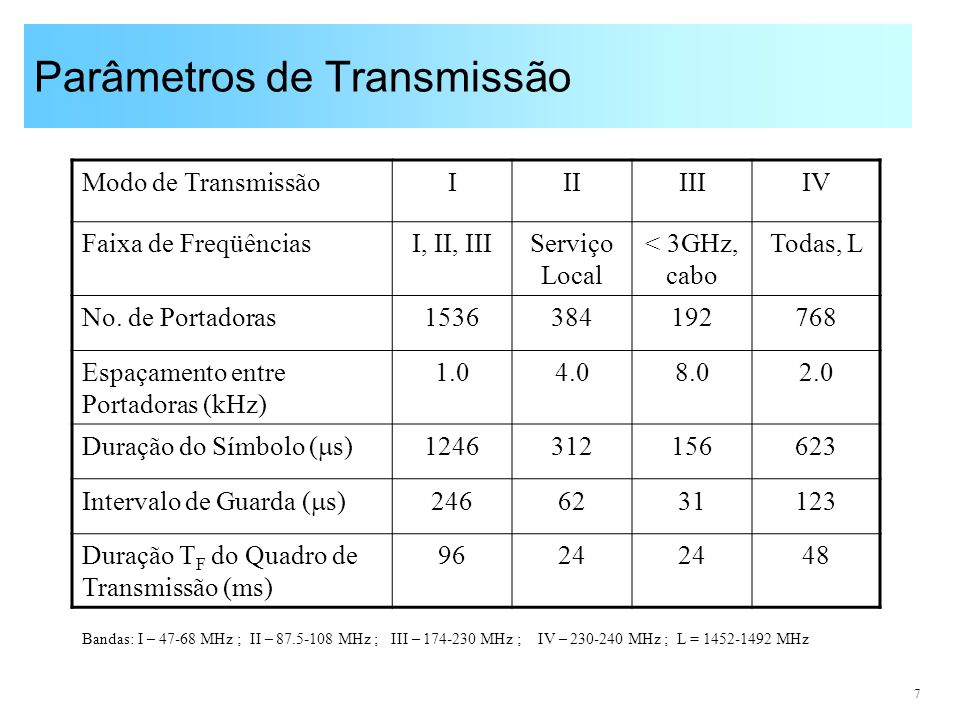 Parâmetros de Transmissão