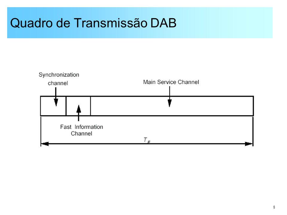 Quadro de Transmissão DAB