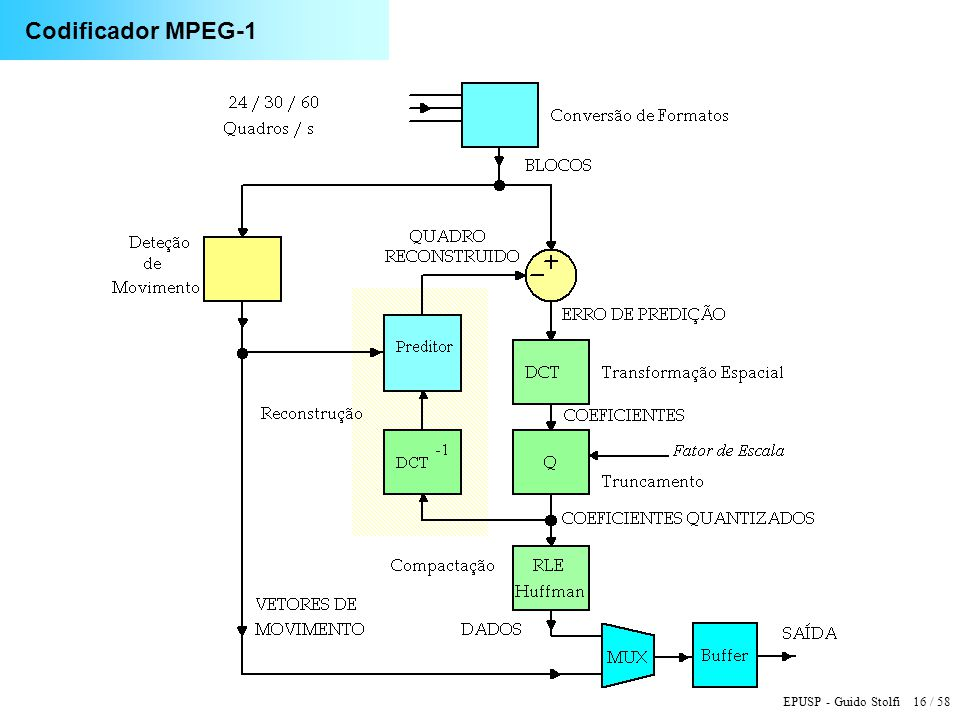Codificador MPEG-1