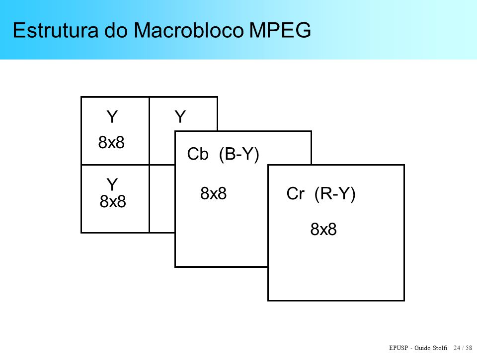 Estrutura do Macrobloco MPEG