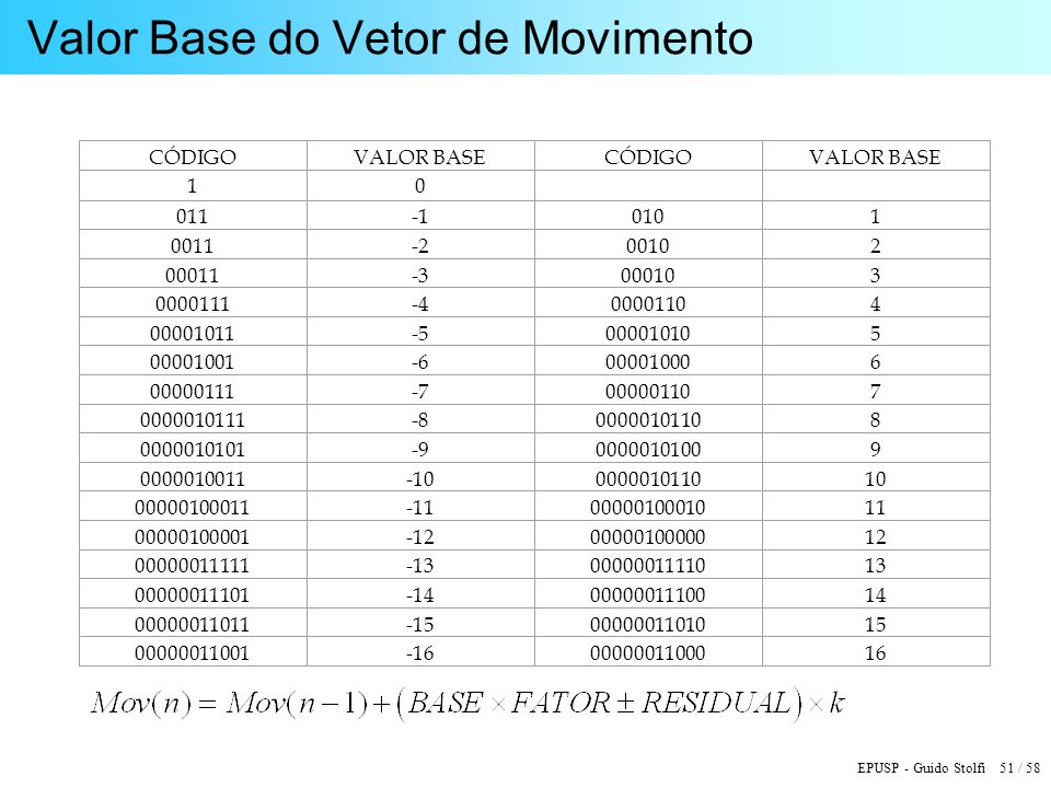 Valor Base do Vetor de Movimento