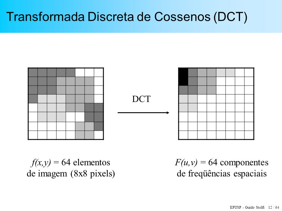 Transformada Discreta de Cossenos (DCT)