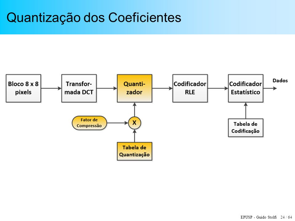 Quantização dos Coeficientes