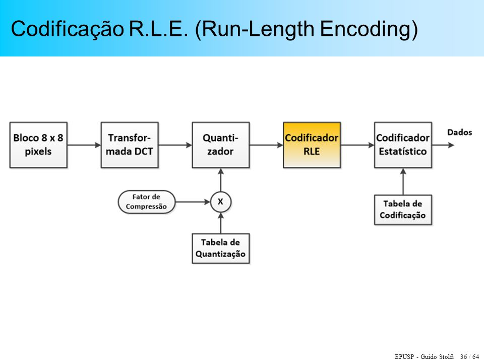 Codificação R.L.E. (Run-Length Encoding)