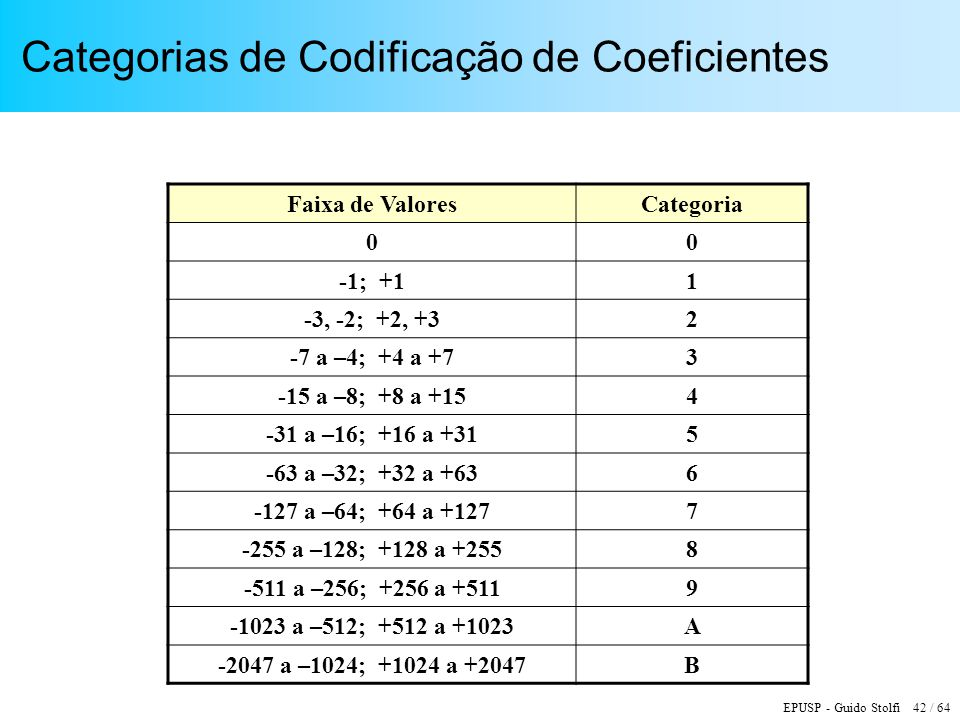 Categorias de Codificação de Coeficientes