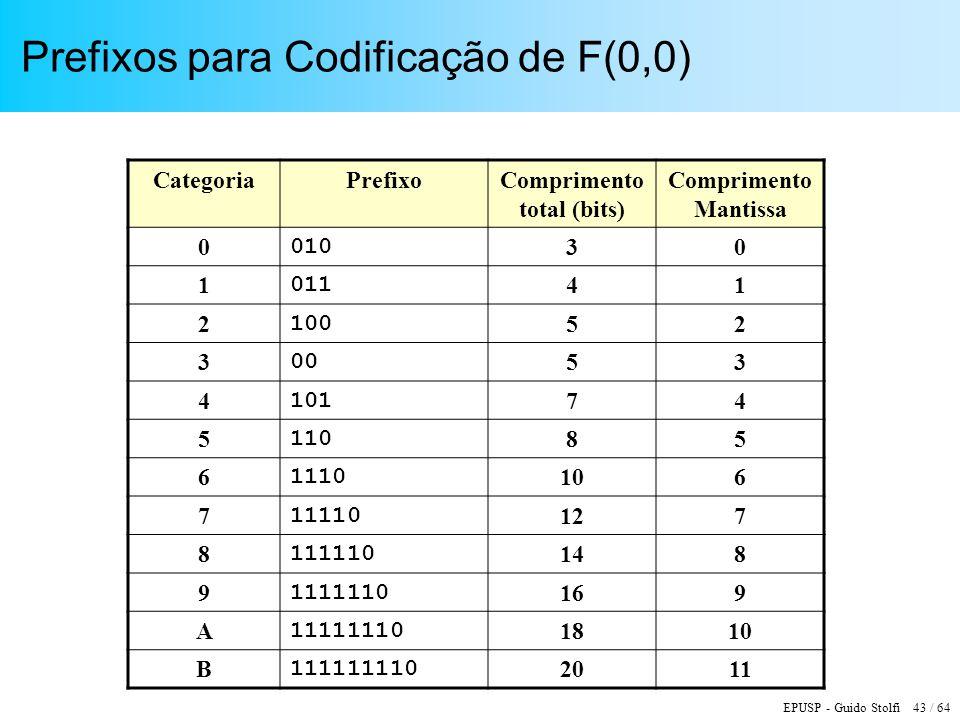 Prefixos para Codificação de F(0,0)