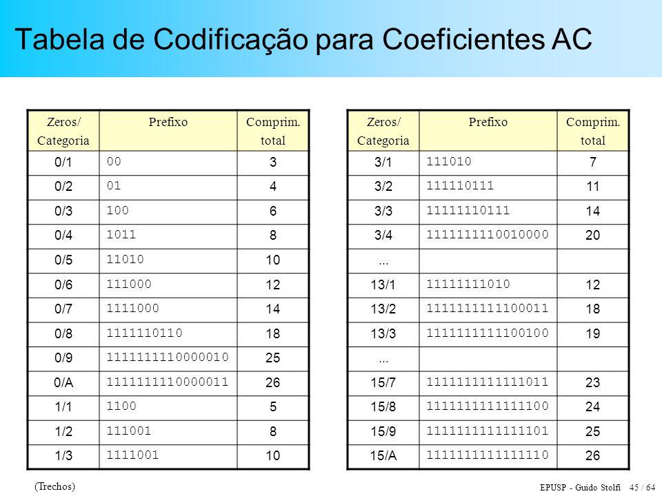 Tabela de Codificação para Coeficientes AC