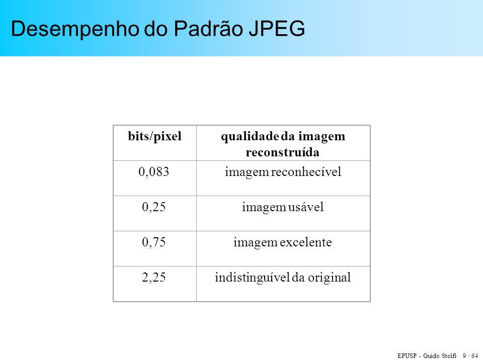 Desempenho do Padrão JPEG