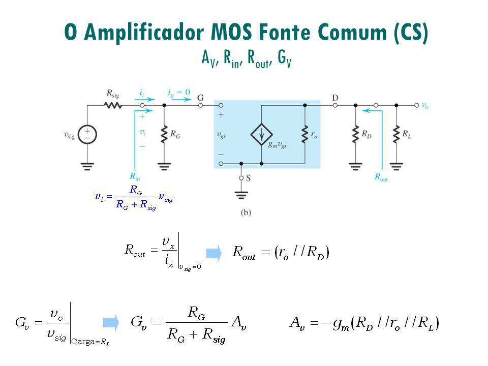 O Amplificador MOS Fonte Comum (CS) AV, Rin, Rout, GV