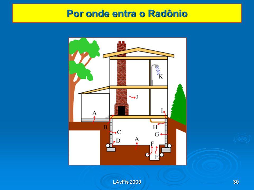 Por onde entra o Radônio