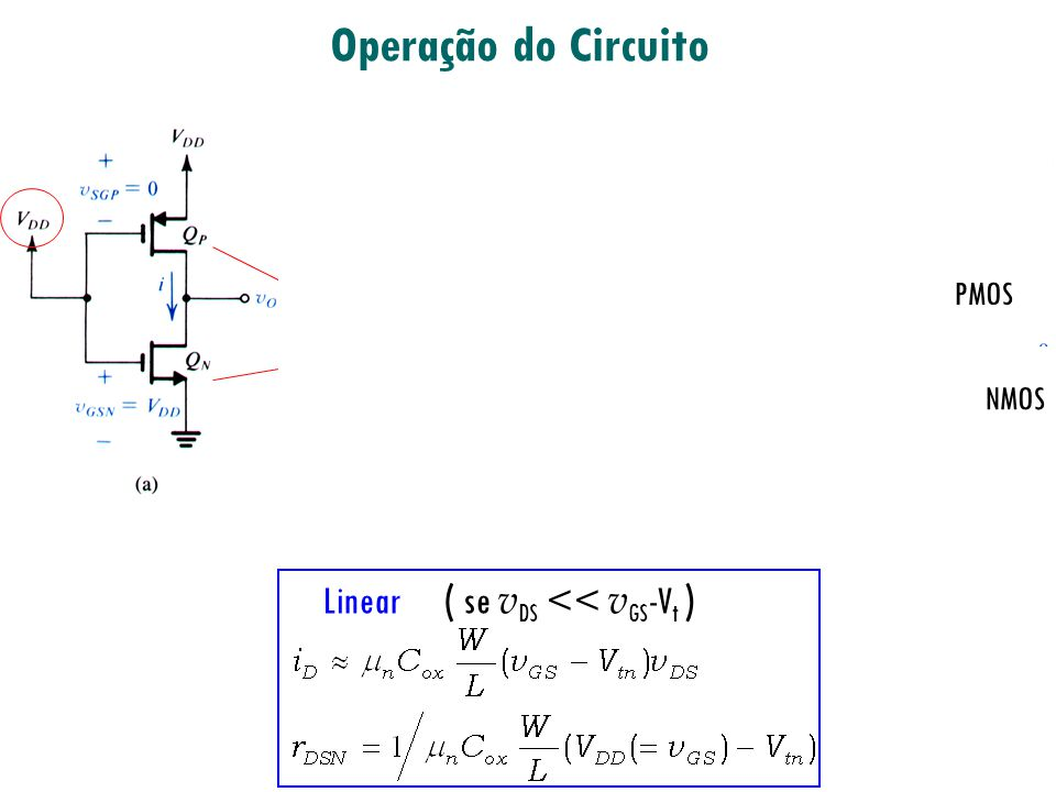 Operação do Circuito VSN VSP Linear ( se vDS << vGS-Vt ) PMOS