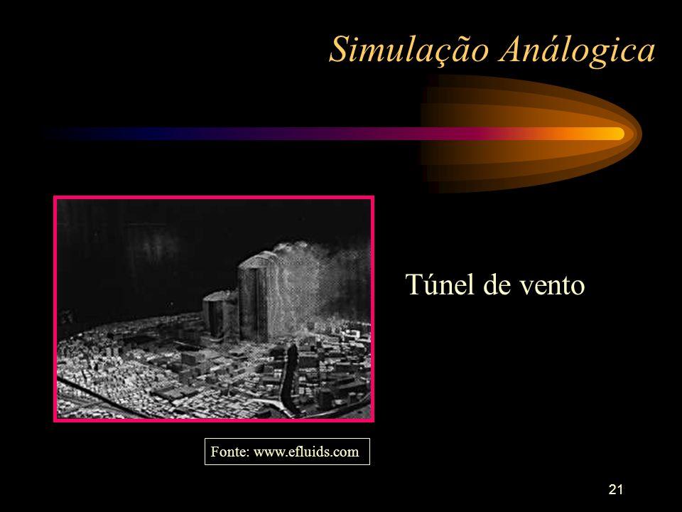 Simulação Análogica Túnel de vento Fonte: www.efluids.com