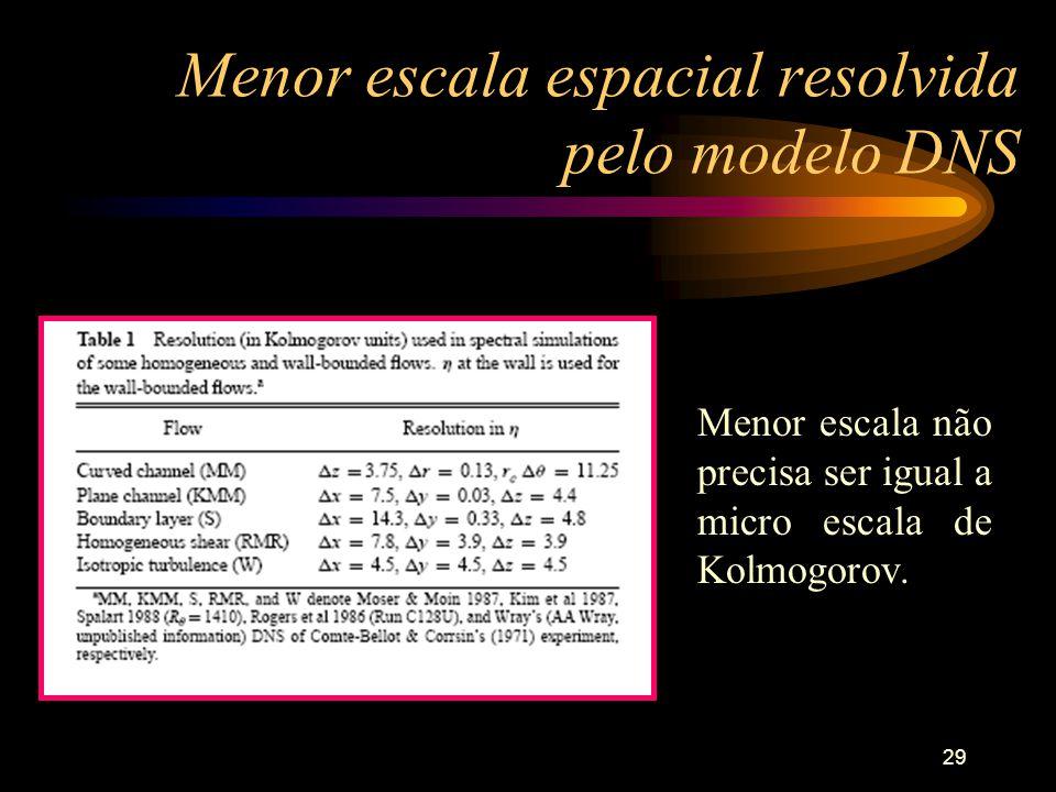 Menor escala espacial resolvida pelo modelo DNS