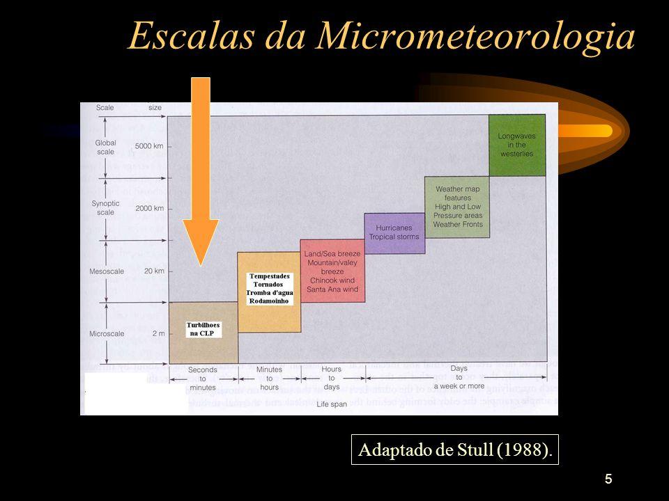 Escalas da Micrometeorologia