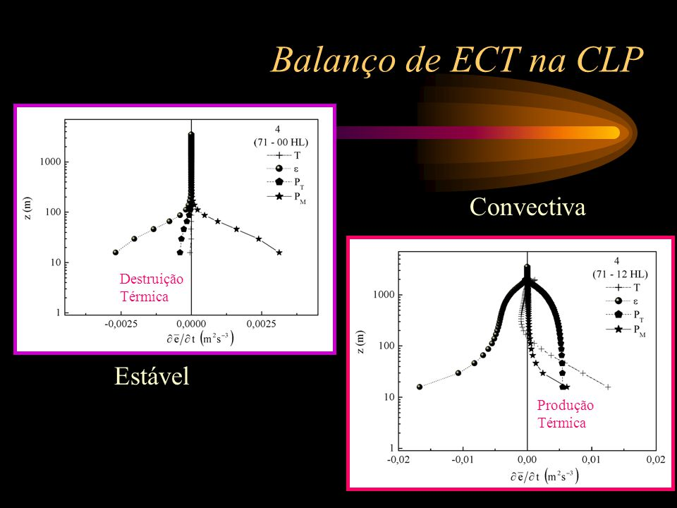 Balanço de ECT na CLP Convectiva Estável Destruição Térmica