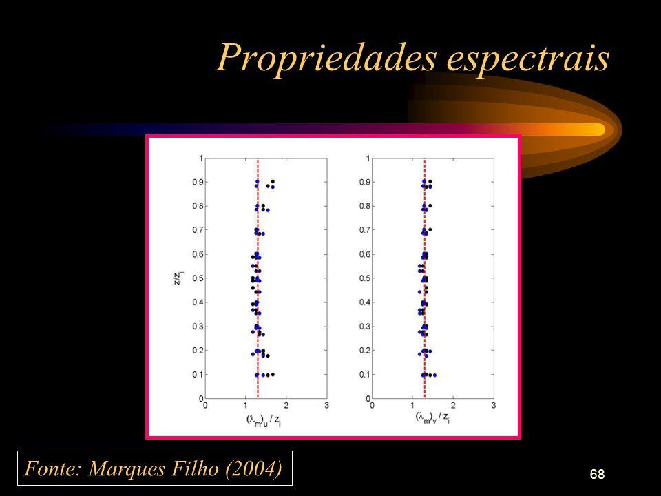 Propriedades espectrais