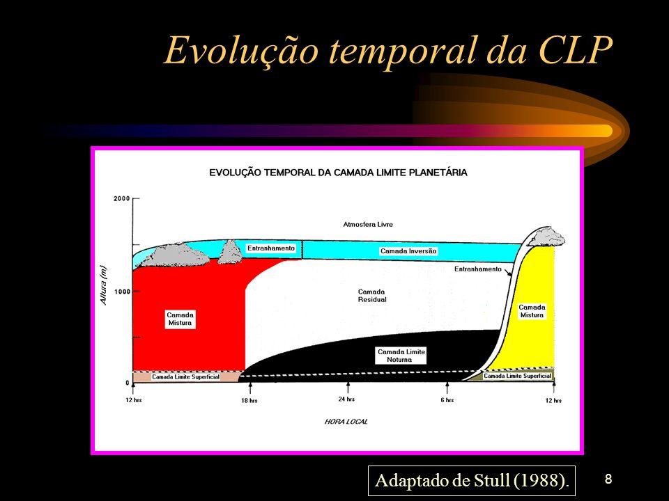 Evolução temporal da CLP