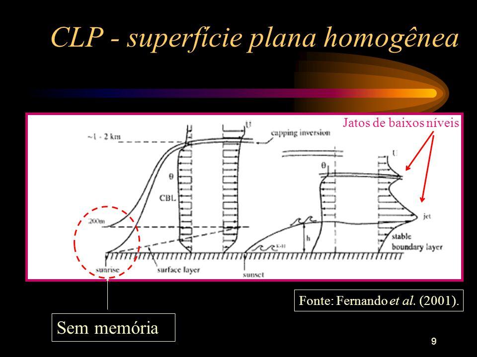 CLP - superfície plana homogênea