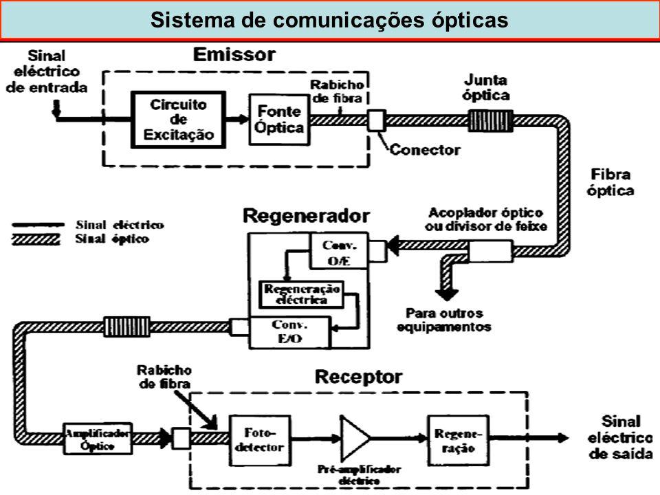 Sistema de comunicações ópticas