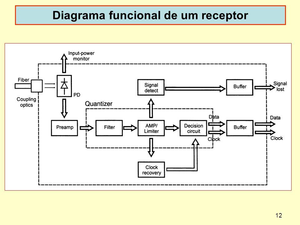 Diagrama funcional de um receptor
