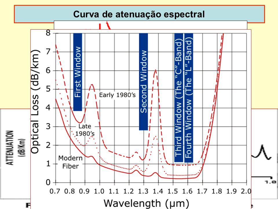 Curva de atenuação espectral