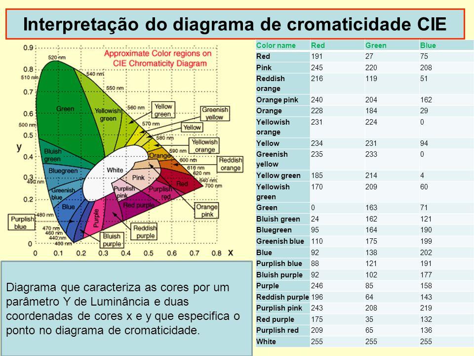 Interpretação do diagrama de cromaticidade CIE