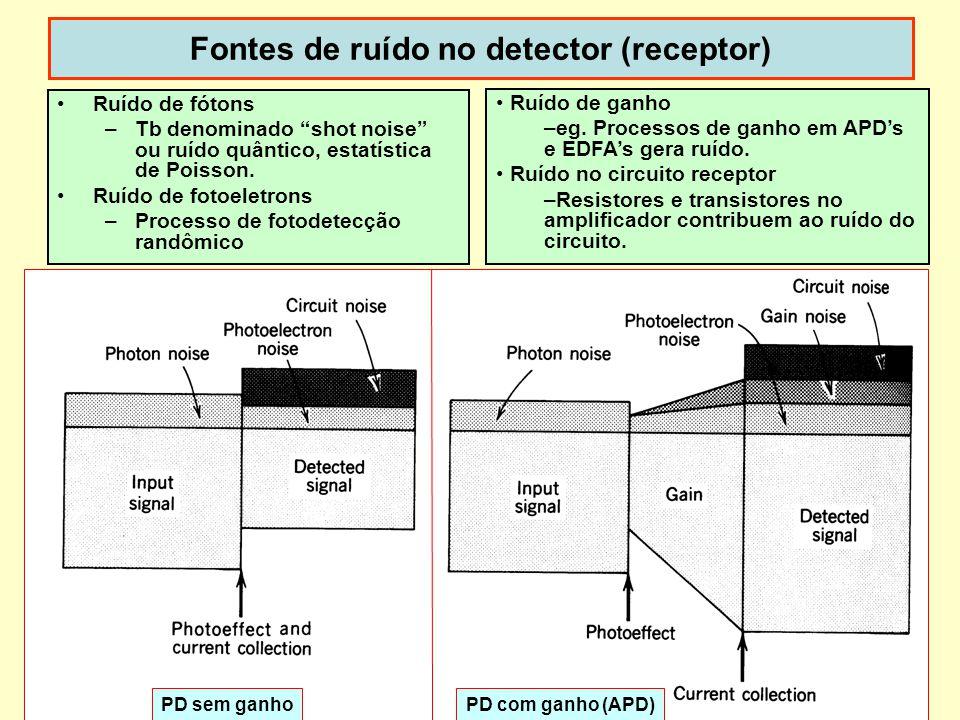Fontes de ruído no detector (receptor)