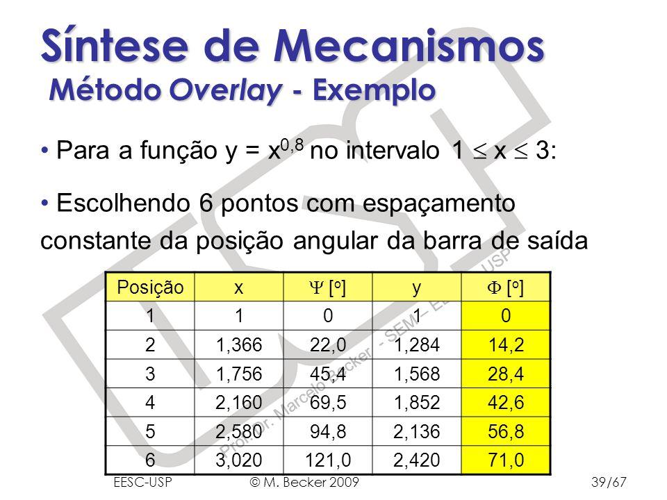 Síntese de Mecanismos Método Overlay - Exemplo