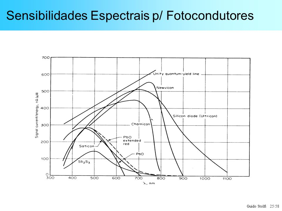 Sensibilidades Espectrais p/ Fotocondutores
