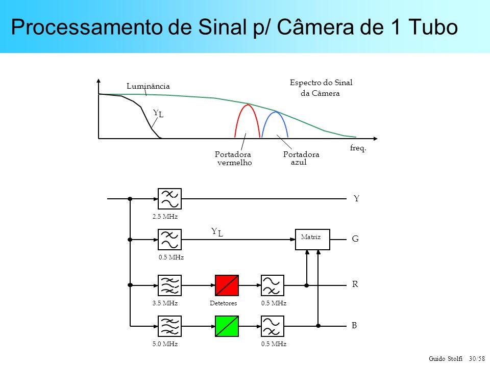 Processamento de Sinal p/ Câmera de 1 Tubo