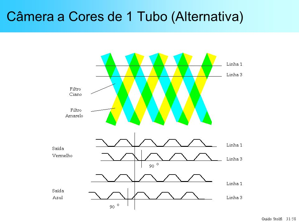 Câmera a Cores de 1 Tubo (Alternativa)