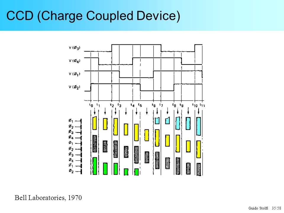 CCD (Charge Coupled Device)