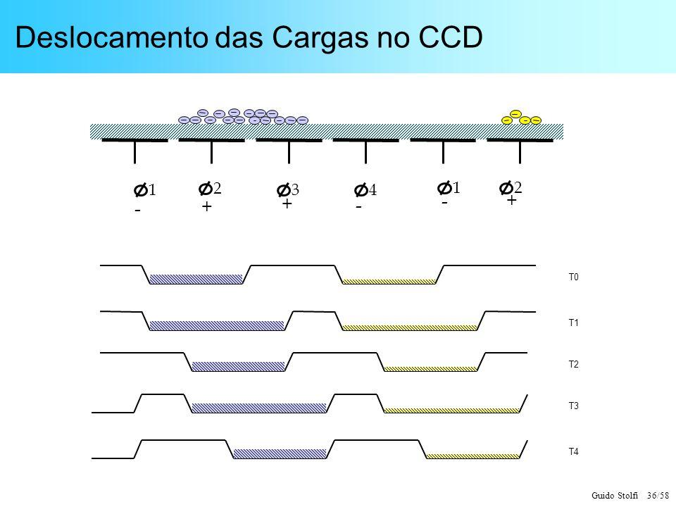 Deslocamento das Cargas no CCD