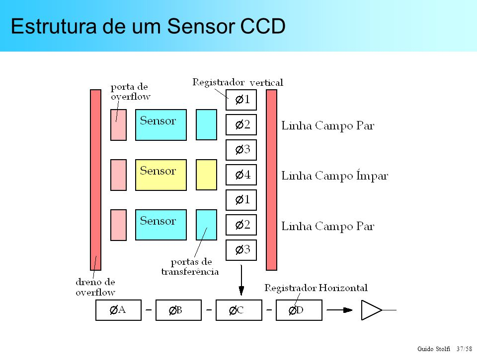 Estrutura de um Sensor CCD