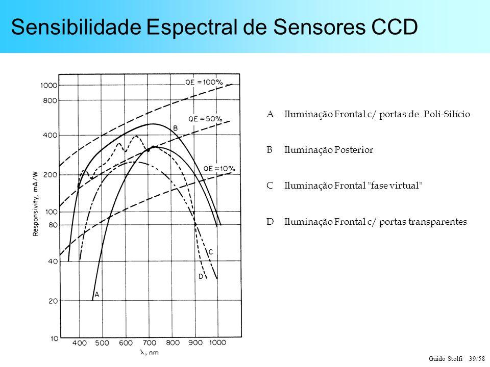 Sensibilidade Espectral de Sensores CCD