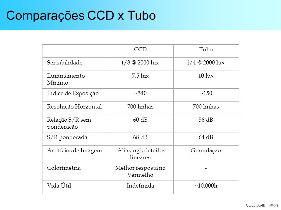 Comparações CCD x Tubo CCD Tubo Sensibilidade f/8 @ 2000 lux