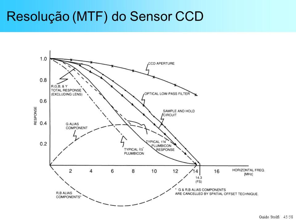 Resolução (MTF) do Sensor CCD