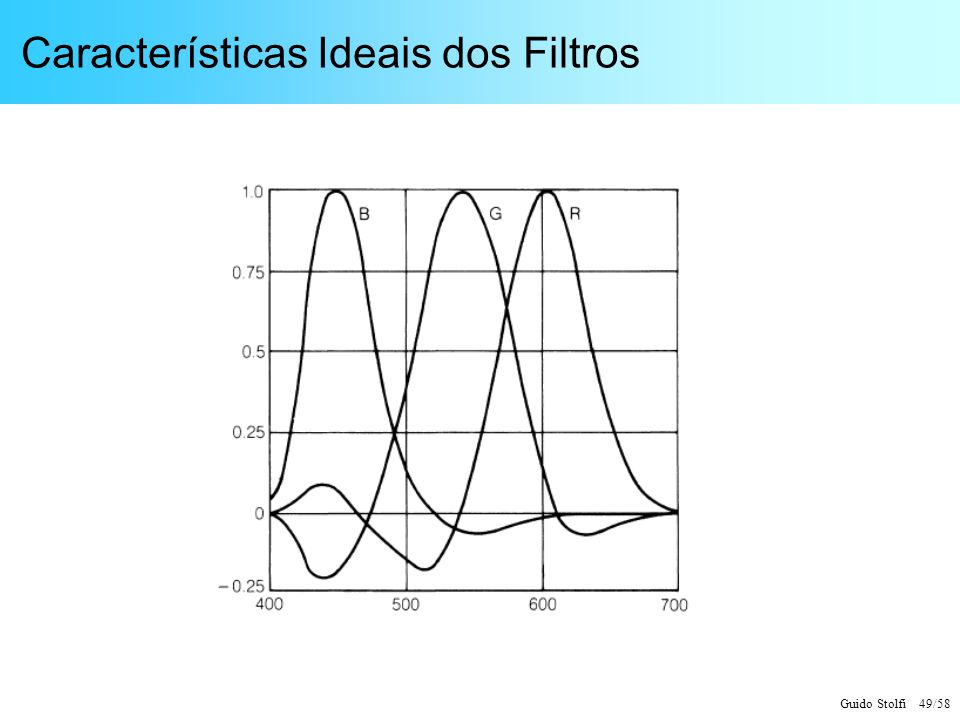 Características Ideais dos Filtros