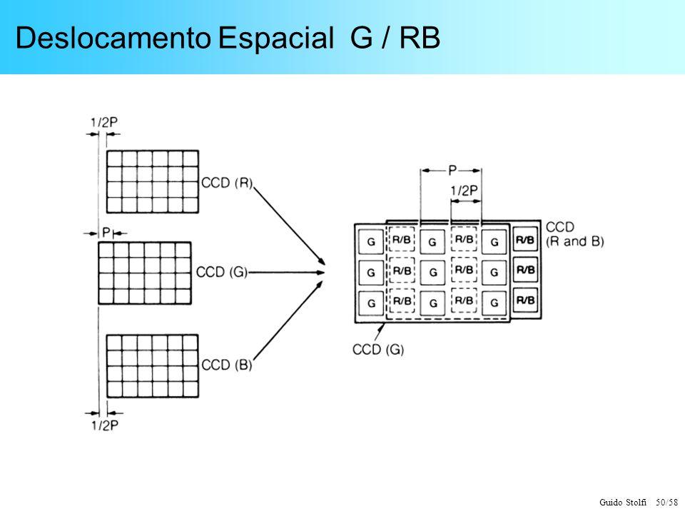 Deslocamento Espacial G / RB