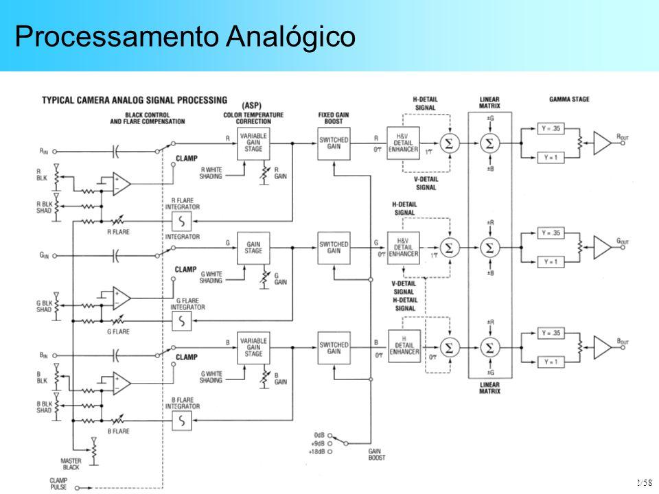 Processamento Analógico