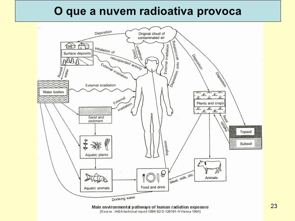 O que a nuvem radioativa provoca
