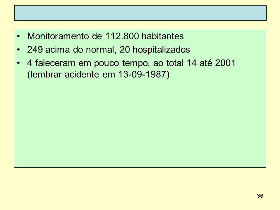 Monitoramento de 112.800 habitantes