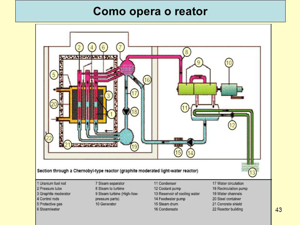 Como opera o reator