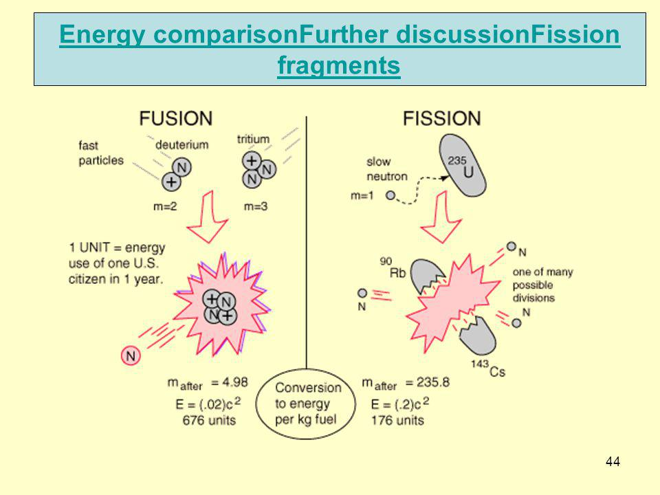 Energy comparisonFurther discussionFission fragments