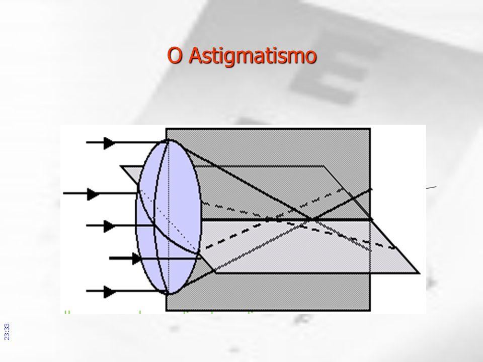 O Astigmatismo
