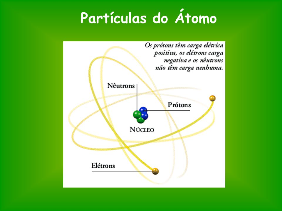 Partículas do Átomo
