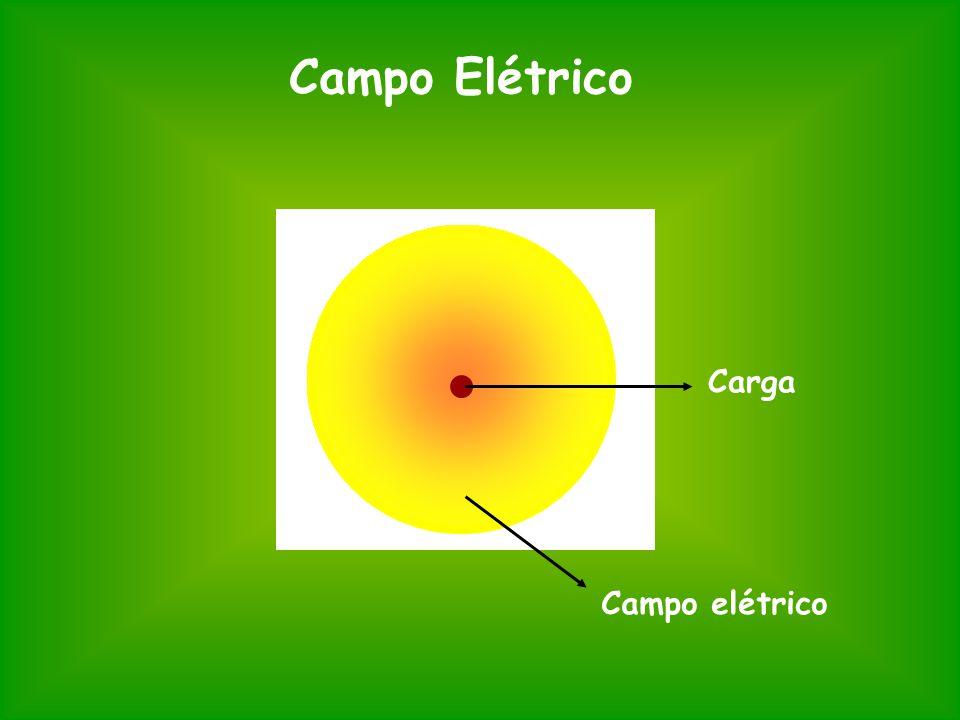Campo Elétrico Carga Campo elétrico