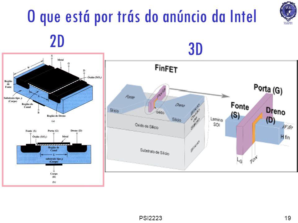 O que está por trás do anúncio da Intel