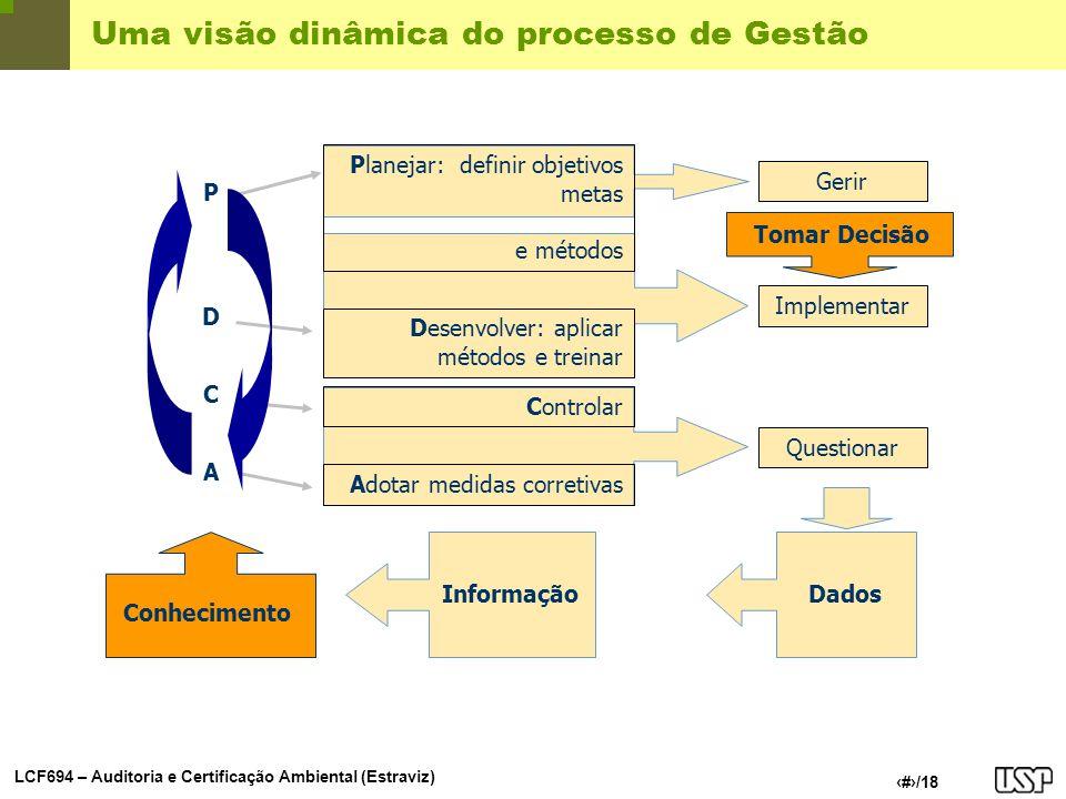 Uma visão dinâmica do processo de Gestão