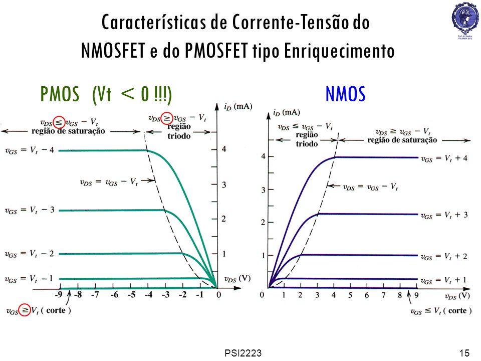 Características de Corrente-Tensão do NMOSFET e do PMOSFET tipo Enriquecimento